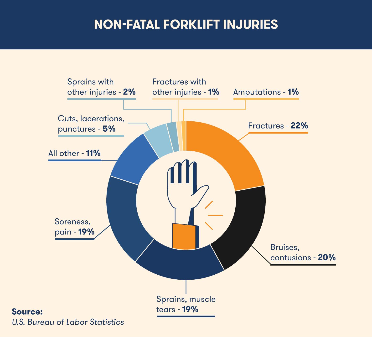 Nonfatal-forklift-Injuries