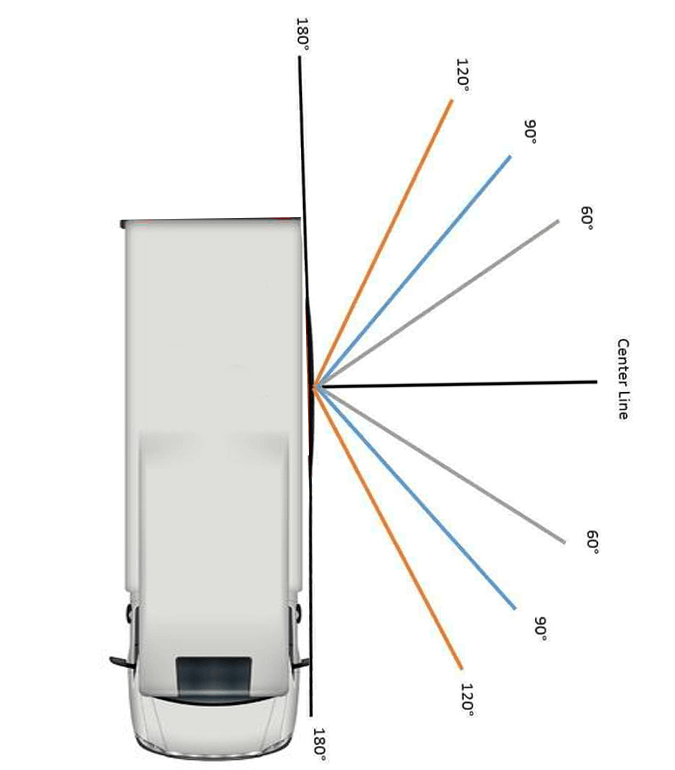 RV side fields of view explained