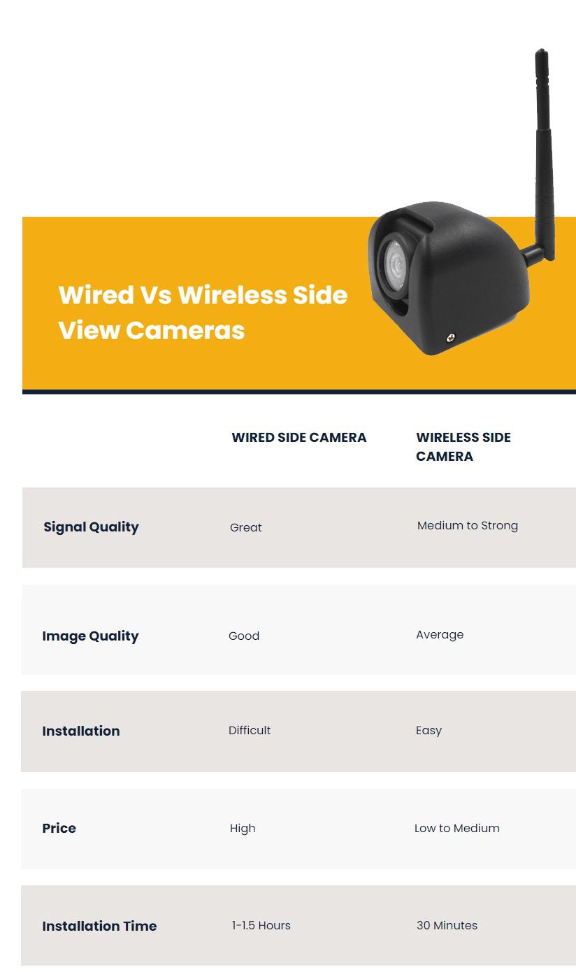 Wired Vs Wireless Cameras comparision chart