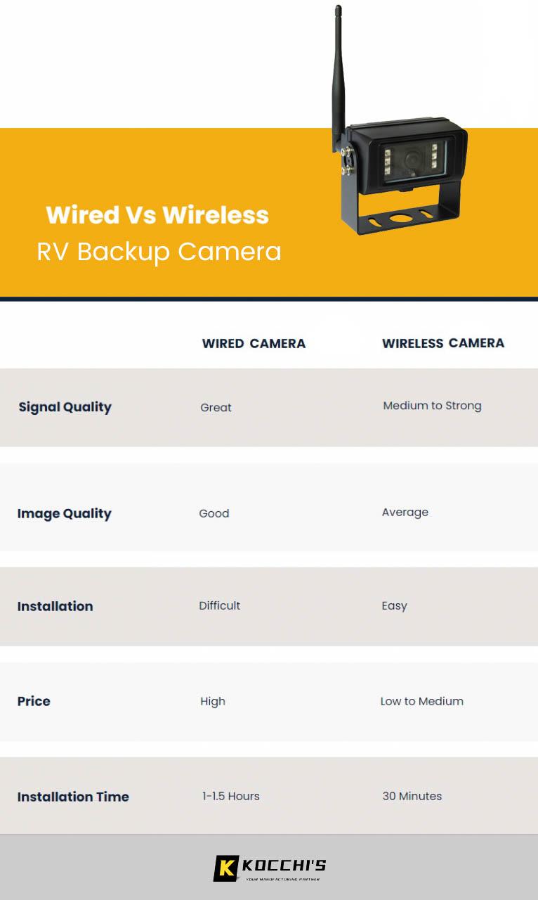 RV backup cameras wired vs. wireless